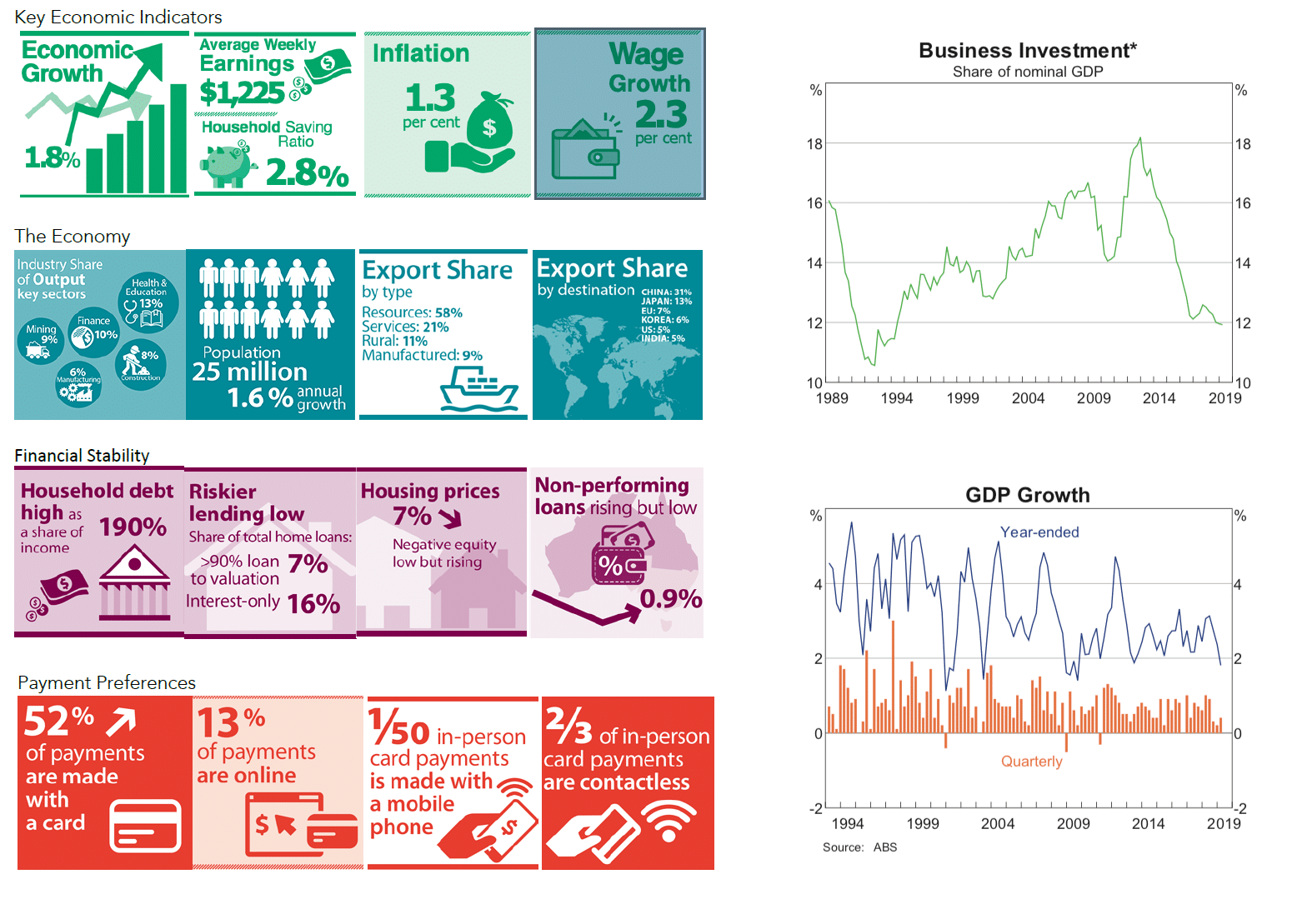 Industry and economy trends