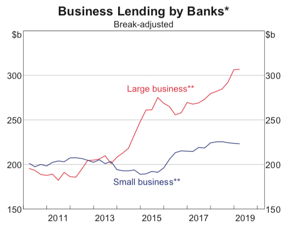 Business Lending by Banks